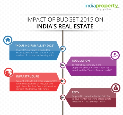 Impact of Budget 2015 on India's Real Estate-01-01